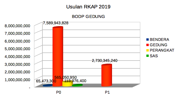 BODPGEDUNG2018